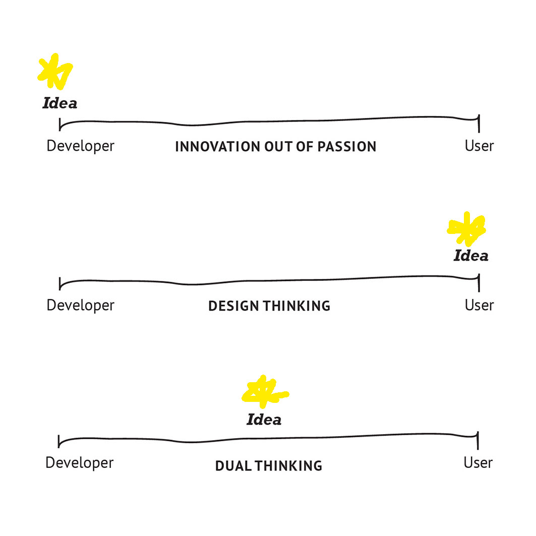 3-types-of-innovation