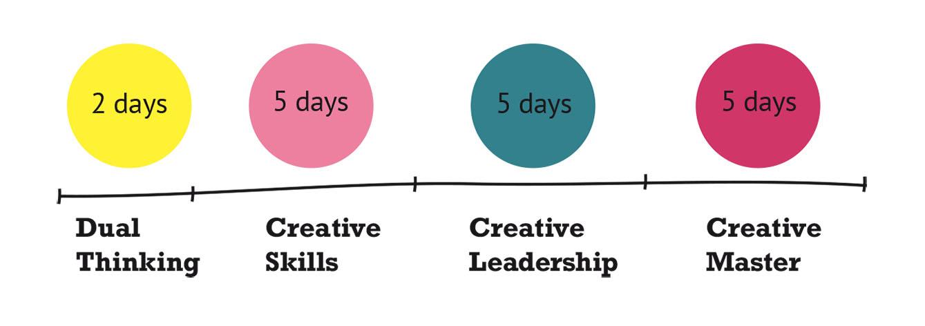 Creative Master / Timeline