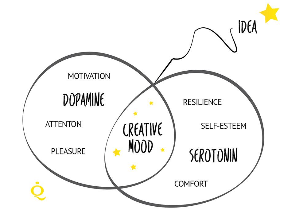 Creative-Mood